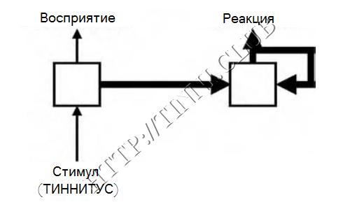 Механизм, противодействующий спонтанному угасанию условных рефлексов относительно тиннитуса