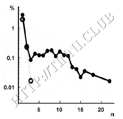 Превалирующая активность у подконтрольных животных и крыс с салицилат-индуцированным тиннитусом